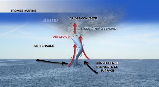 Trombe marine rabat un ph nom ne limit dans l espace - Trombe d eau ...