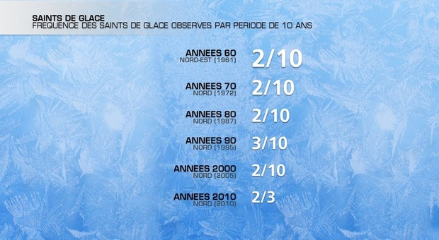 Actualit�s France - France - Froid