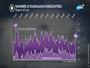 Climat : les ouragans sont-ils plus nombreux à cause du réchauffement ?