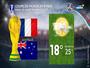 Coupe du Monde de foot en Russie : quelle météo ?