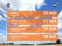 Corse : tempête exceptionnelle avec des vents supérieurs à 160 km/h