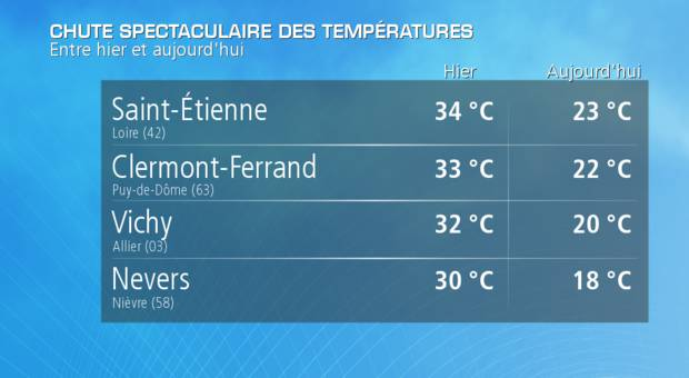 Actualit m t o chaleur record dans le sud de la france - Meteo belfort demain ...