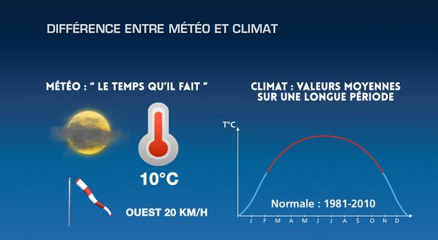Actualit 233 M 233 T 233 O M 233 T 233 O Et Climat Quelle Diff 233 Rence