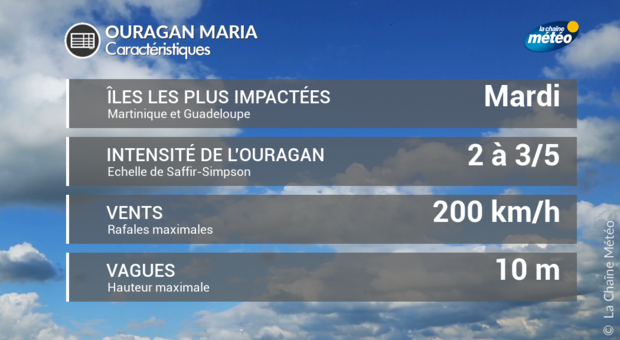L'ouragan Maria fait 10 morts et menace la République dominicaine
