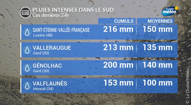 Actualit m t o forts orages et inondations en languedoc - La chaine meteo montelimar ...