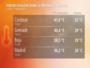 fortes chaleurs dans la peninsule iberique