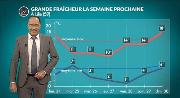Vidéo Météo semaine prochaine : chute des températures !
